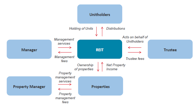 S-REIT Structure | REITAS – REIT Association of Singapore